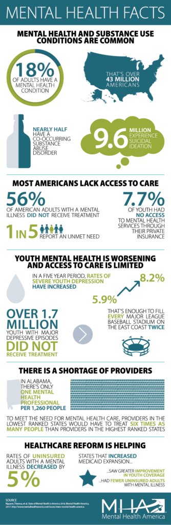 Mental Health In America